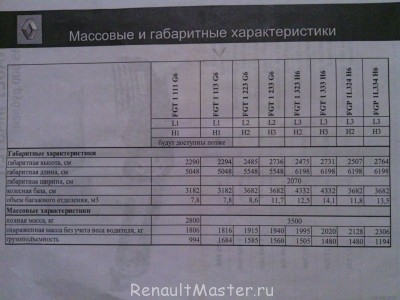 Грузоподъемность Renault Master L1H1 - 1386181353438.jpg